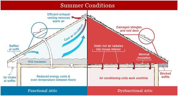 Proper Roof And Attic Ventilation Mark S Custom Exteriors
