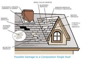 composition roof inspection